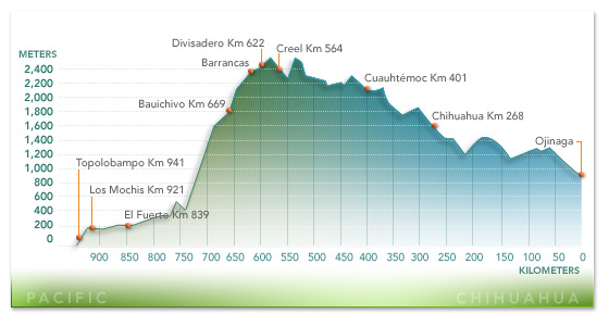 Altitude of Copper Canyon train journey (www.chepe.com.mx)